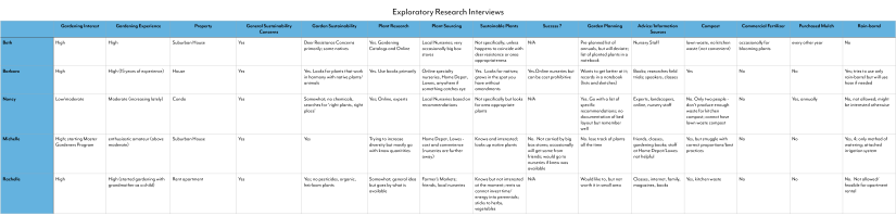 Exploratory Research Spreadsheet-1